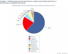 Следом идут вузы Белоруссии